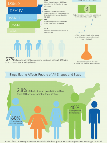Binge Eating Disorder is Added to the DSM-5 Infographic