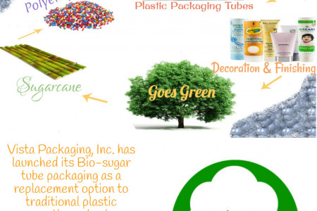 Biodegradable Packaging Tubes for Cosmetics Infographic