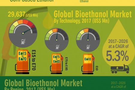 Bioethanol Market Exhibit An Impressive CAGR of 5.3% during the forecast period Infographic
