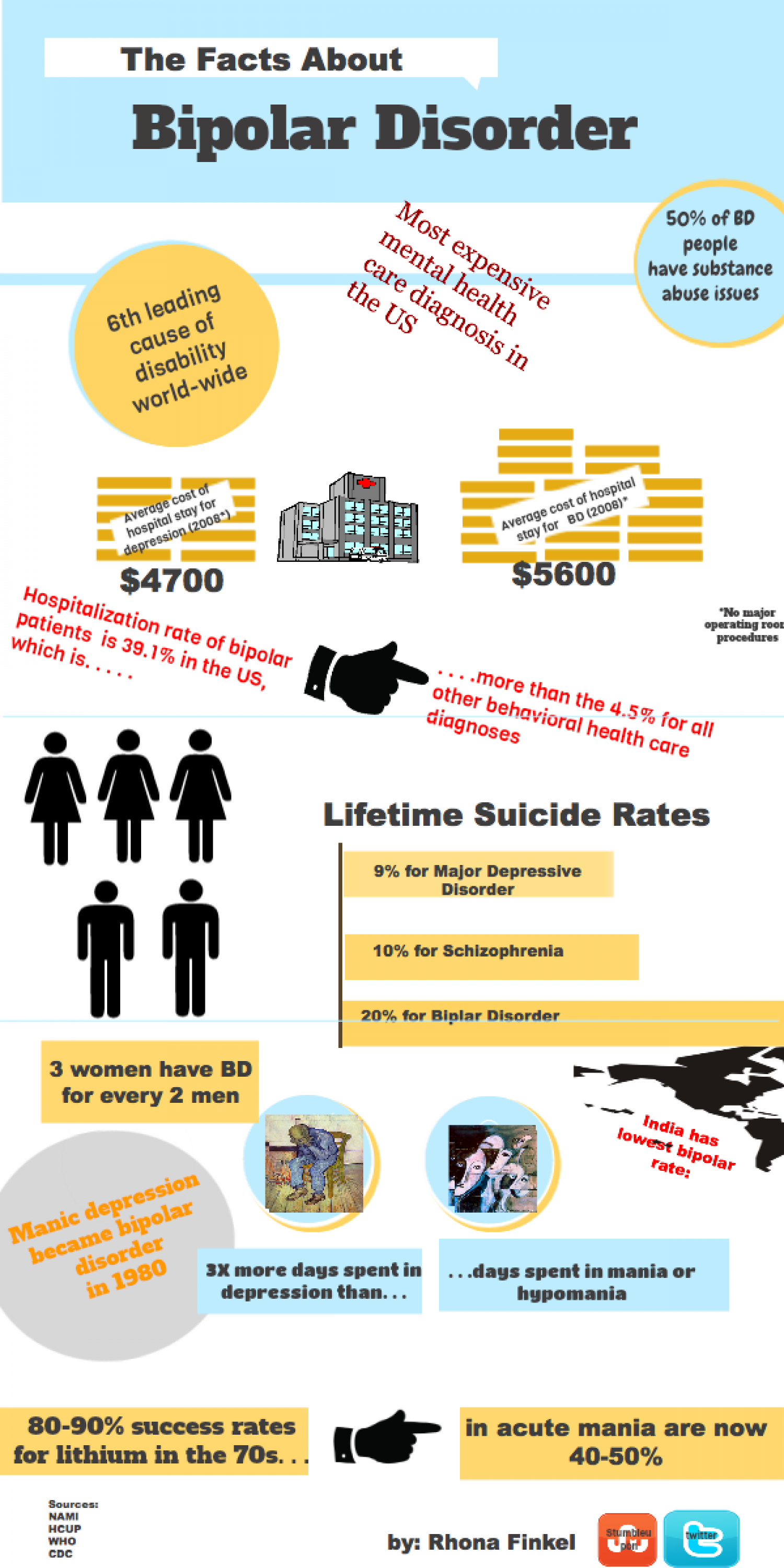 Bipolar Disorder Infographic Infographic