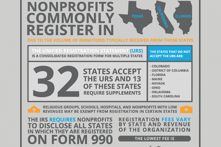 Birds-Eye View of Fundraising Compliance for Nonprofits Infographic