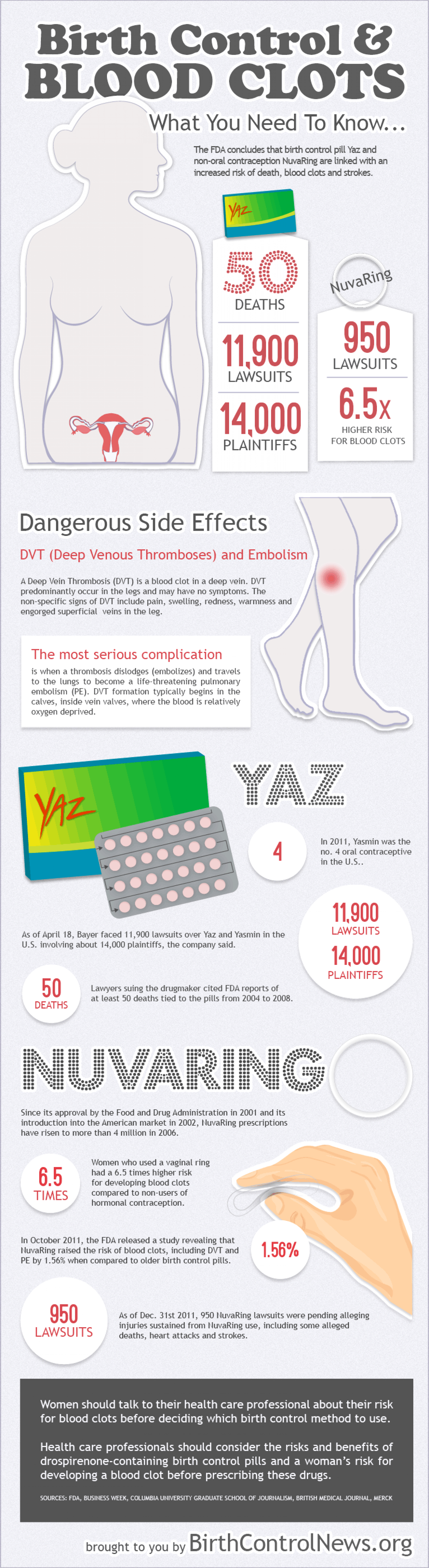 Birth Control & Blood Clots Infographic