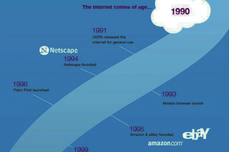 Birth Of Cloud Computing Infographic
