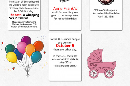 Birthday Facts,Bonanza Infographic