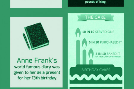 Birthdays by the Numbers Infographic