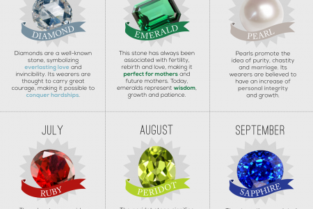 Birthstone Chart By Month Infographic
