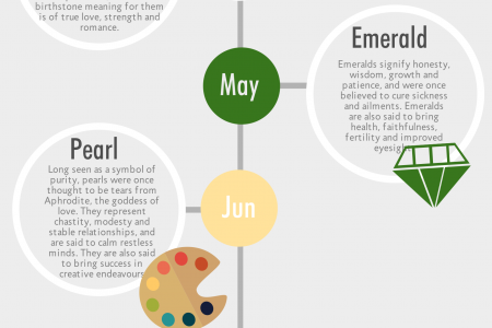 Birthstones And Their Hidden Meanings Infographic
