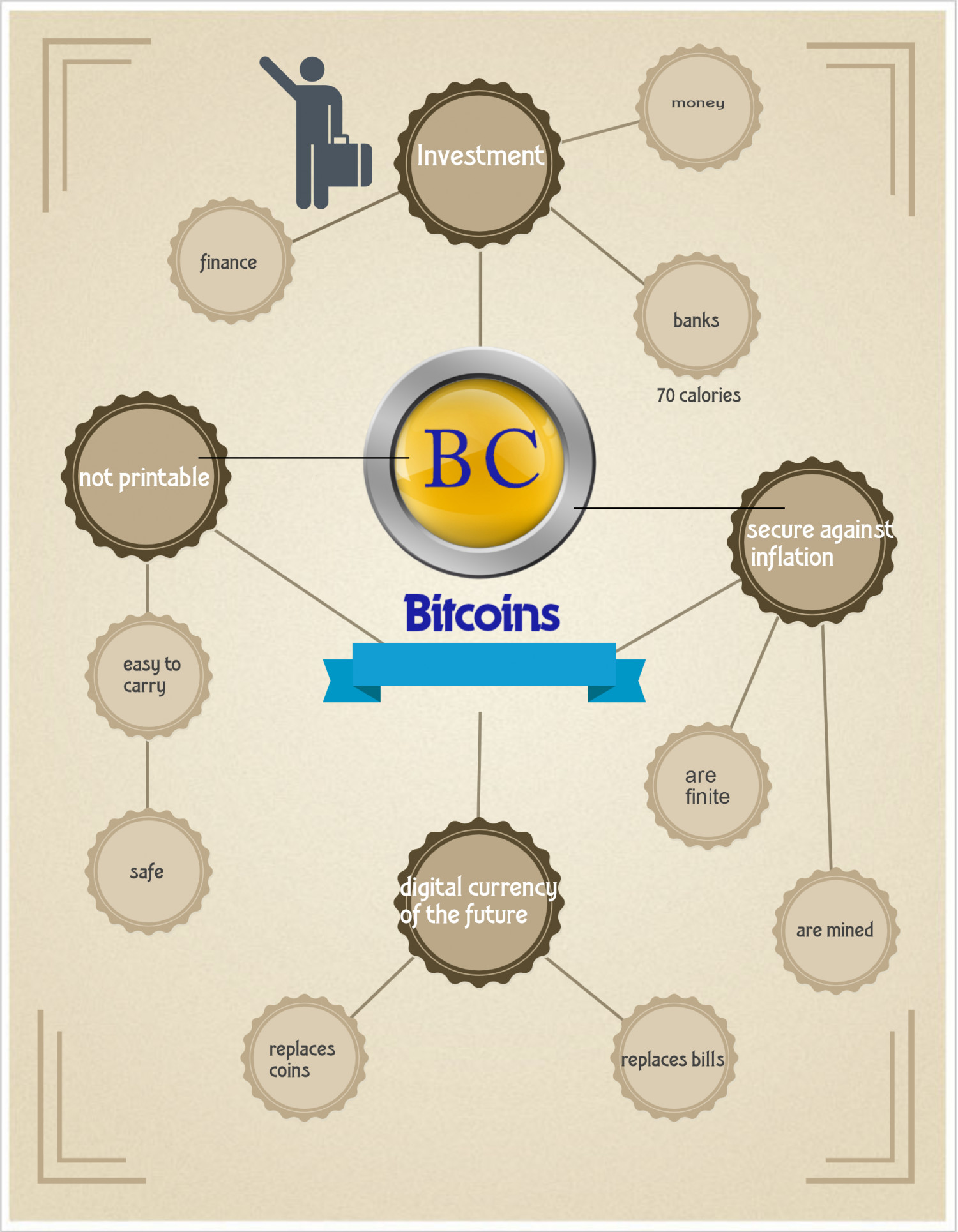 Bitcoins - The digital currency Infographic