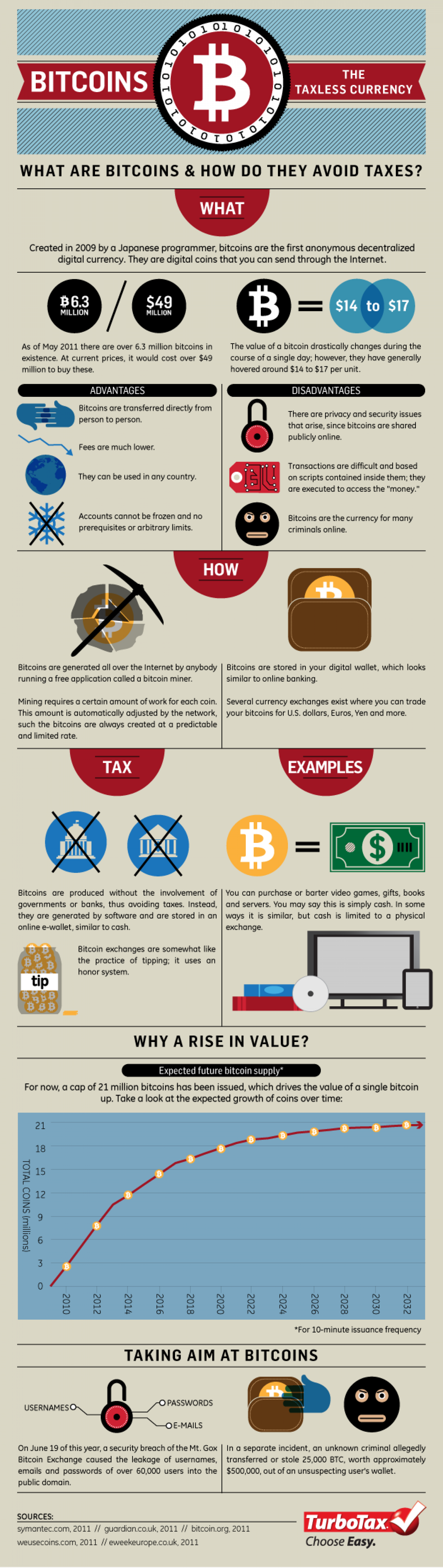 Bitcoins: The Taxless Currency Infographic