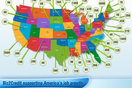 Biz2Credit Job Meter 2013: Helping Jobs Creation by Facilitating Funding to Small Businesses Infographic