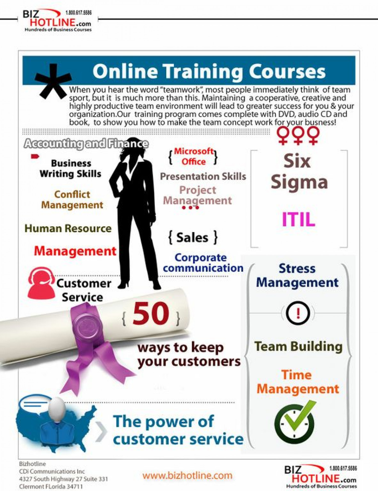 Bizhotline Business Training Courses Infographic