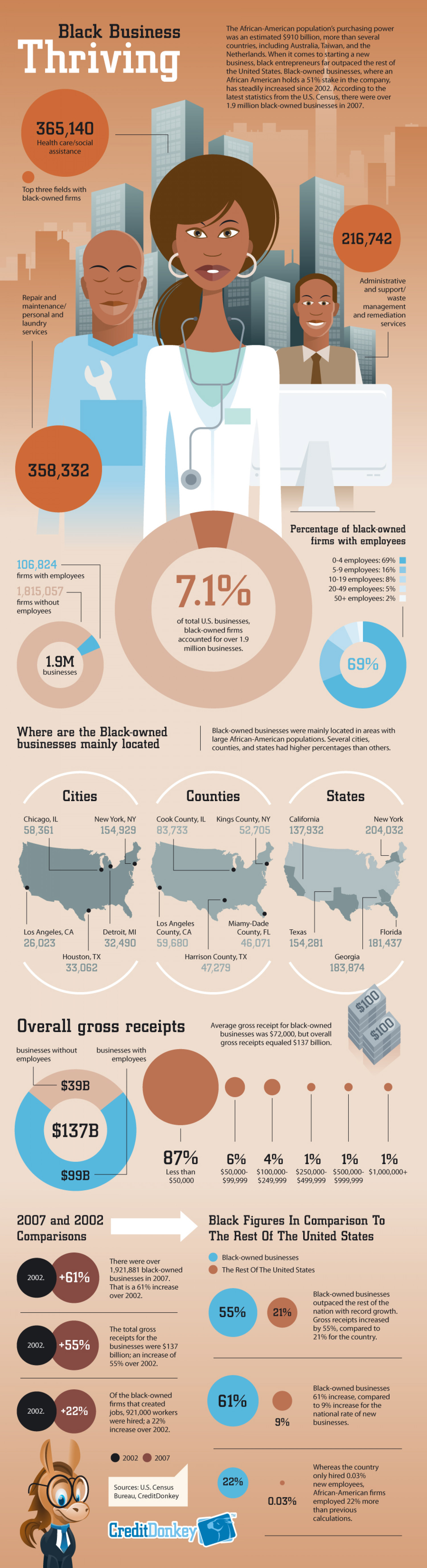 Black Business Thriving Infographic