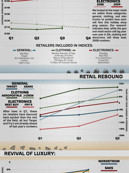 Black Friday 2009: Boom or Bust Infographic