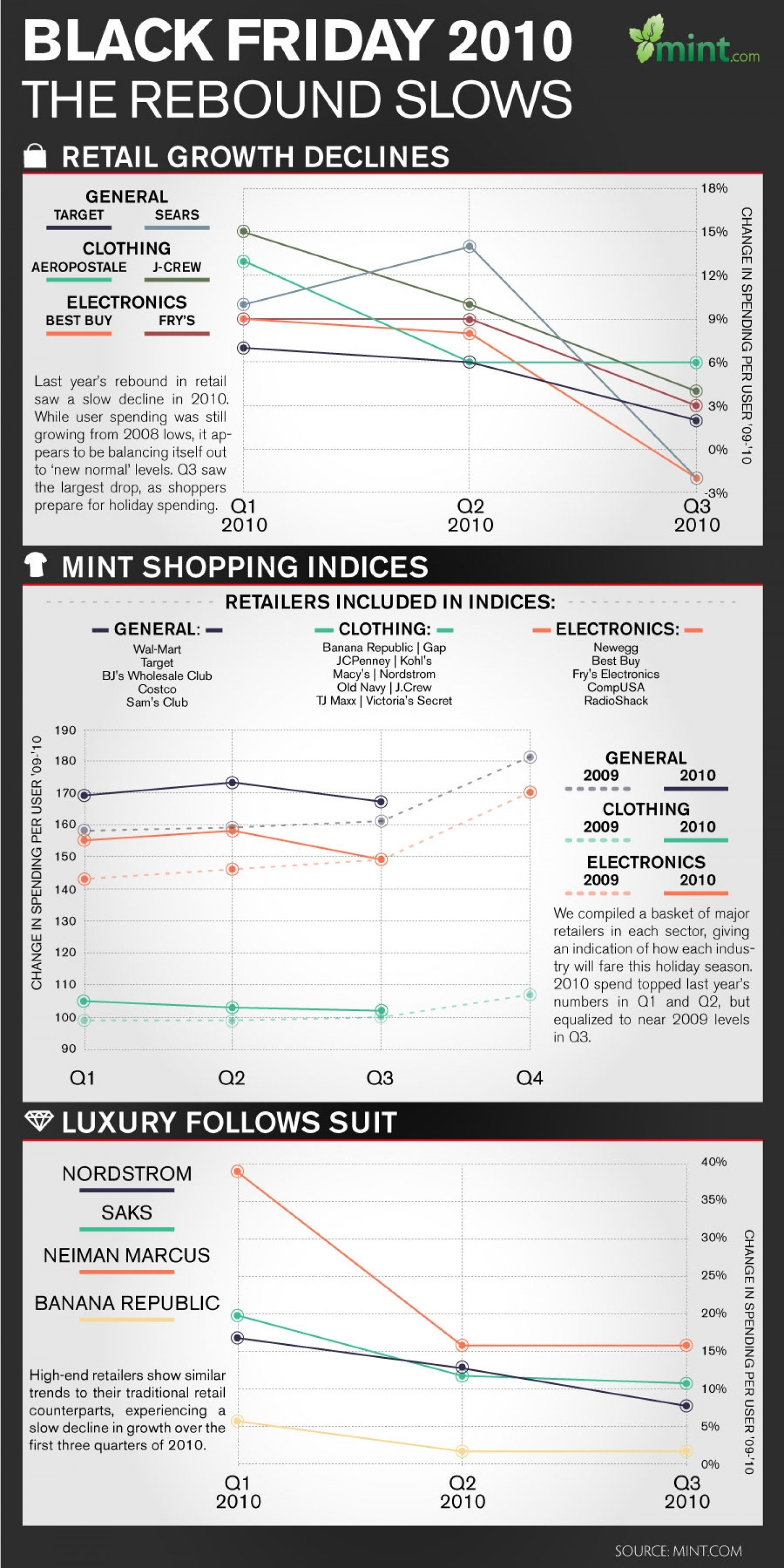 Black Friday 2010: The Rebound Slows Infographic