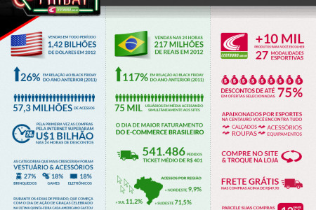 Black Friday 2013 - Centauro Infographic