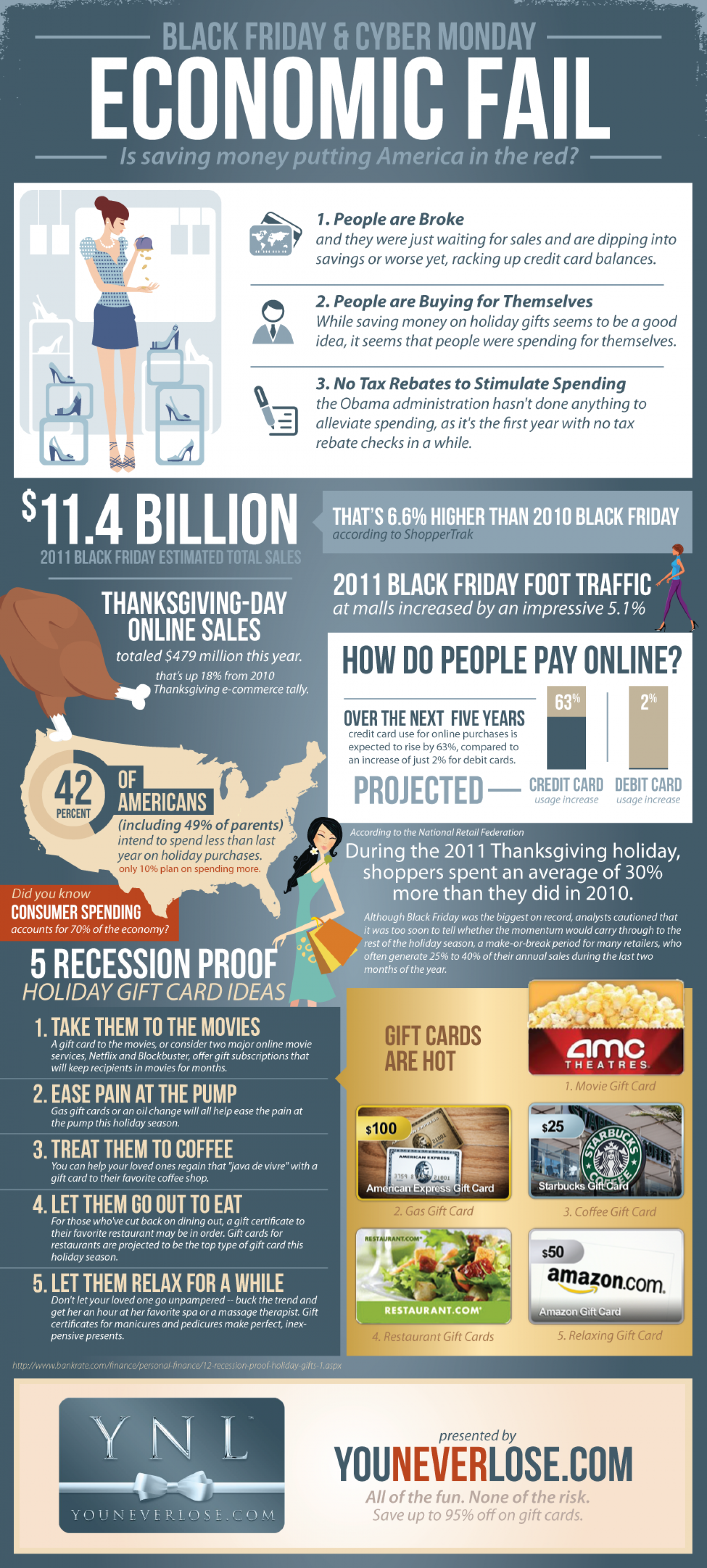 Black Friday and Cyber Monday are an Economic Fail Infographic