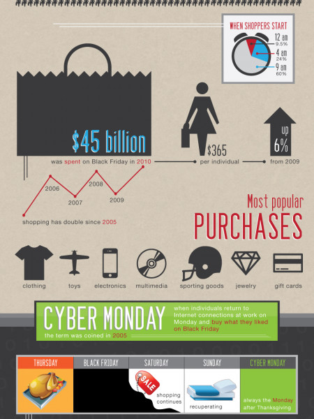 Black Friday and Cyber Monday Shopping  Infographic