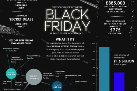 Black Friday Christmas Deals Infographic