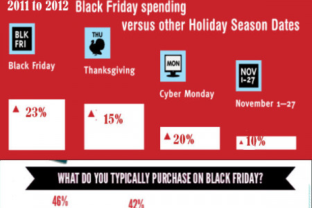 Black Friday Online Shopping Trends Infographic