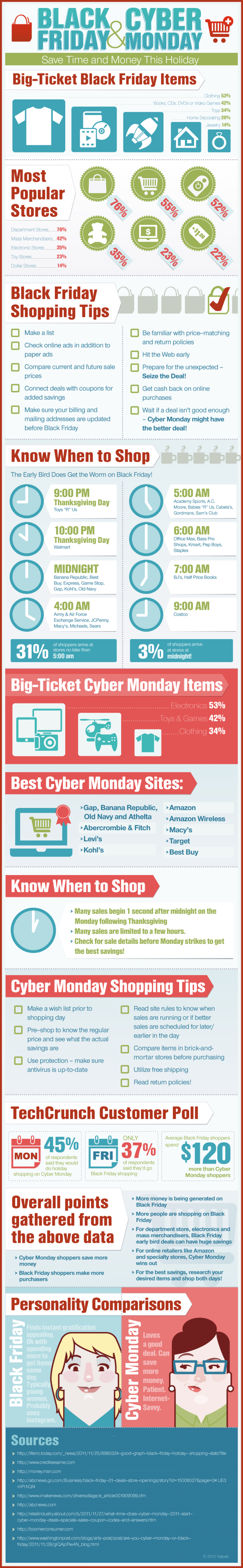 Black Friday Shopping Guide Infographic