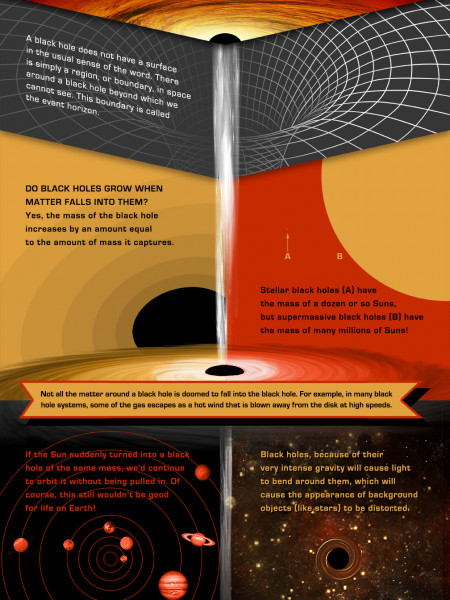 Black holes Infographic