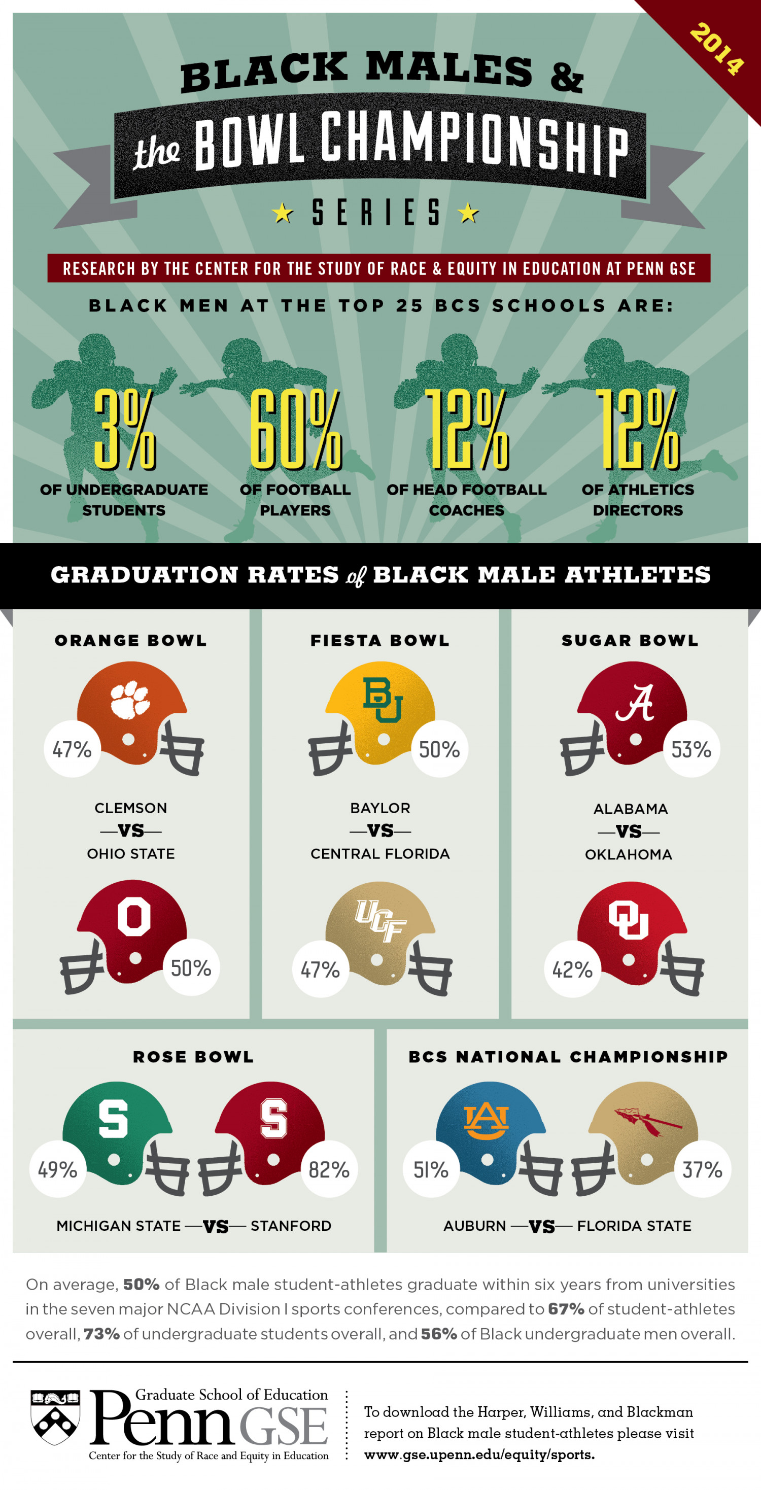 Black Male Student-Athletes and the 2014 Bowl Championship Series Infographic