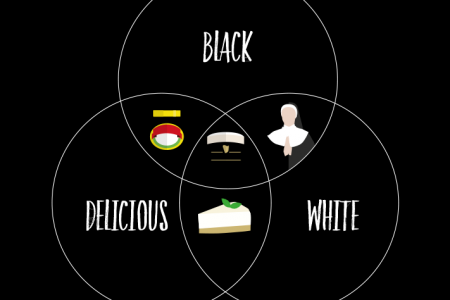 Black, White and Delicious all over Infographic
