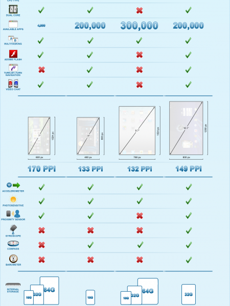 BlackBerry PlayBook vs. Dell Streak 7 vs. Apple iPad vs. Motorola Xoom Infographic