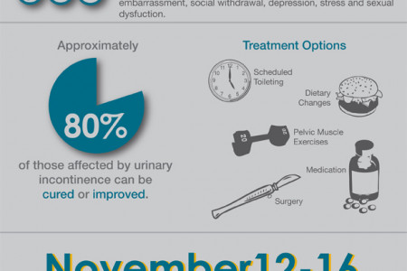 Bladder Health Infographic