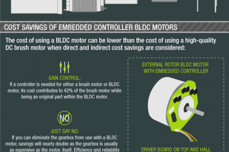 BLDC Motors: Costs Competitive with High-Grade Brush Motors Infographic