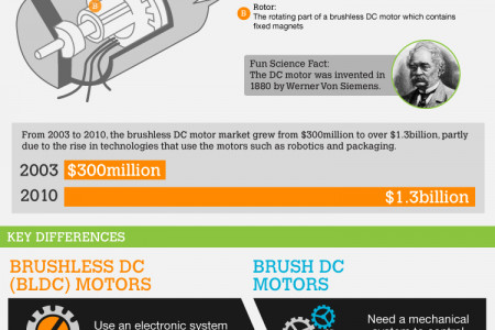 BLDC Motors vs. Brush DC Motors: Understanding the Differences Infographic