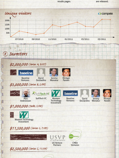 Blekko - 14 Facts (& more) about Blekko the Search Engine in Town Infographic
