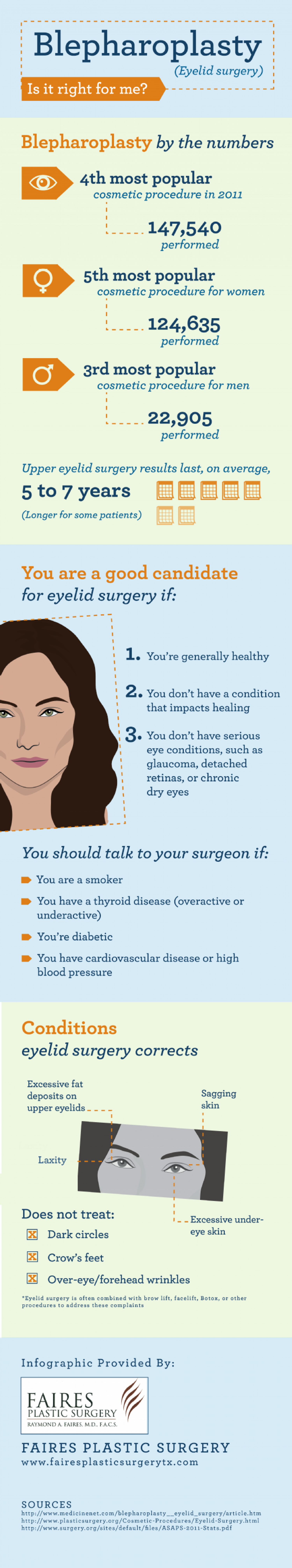 Blepharoplasty (Eyelid Surgery): Is It Right for Me?  Infographic