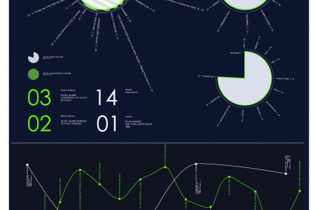 Bloc Party Musigraph Infographic