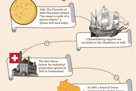 Block of Ages: A History of Cheese Infographic