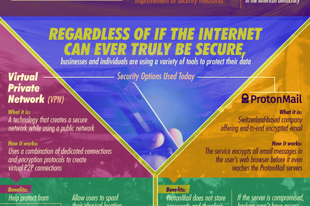 Blockchain Could Lead Us To A Decentralized Web Infographic