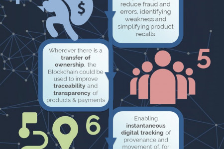 Blockchain: Everything I need to Know Infographic