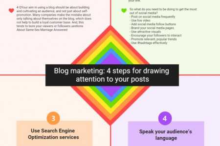 Blog marketing: 4 steps for drawing attention to your posts Infographic