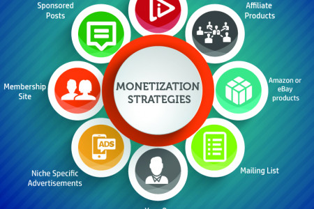 Blog Monetization Strategies – INFOGRAPHIC Infographic