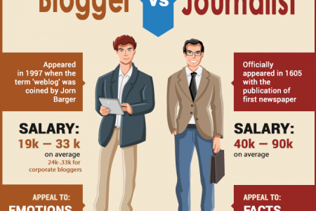 Blogger vs Journalist: The Ultimate Debate Solved Infographic