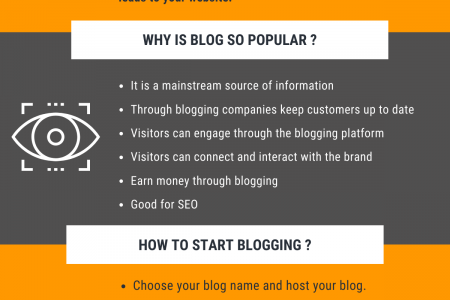 Blogging in 2021: The new Business Infographic