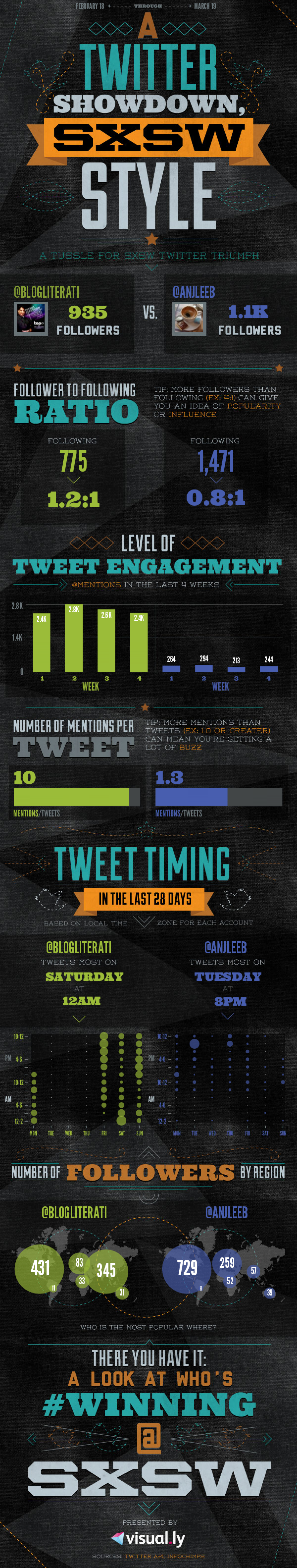 @blogliterati vs @anjleeb Infographic