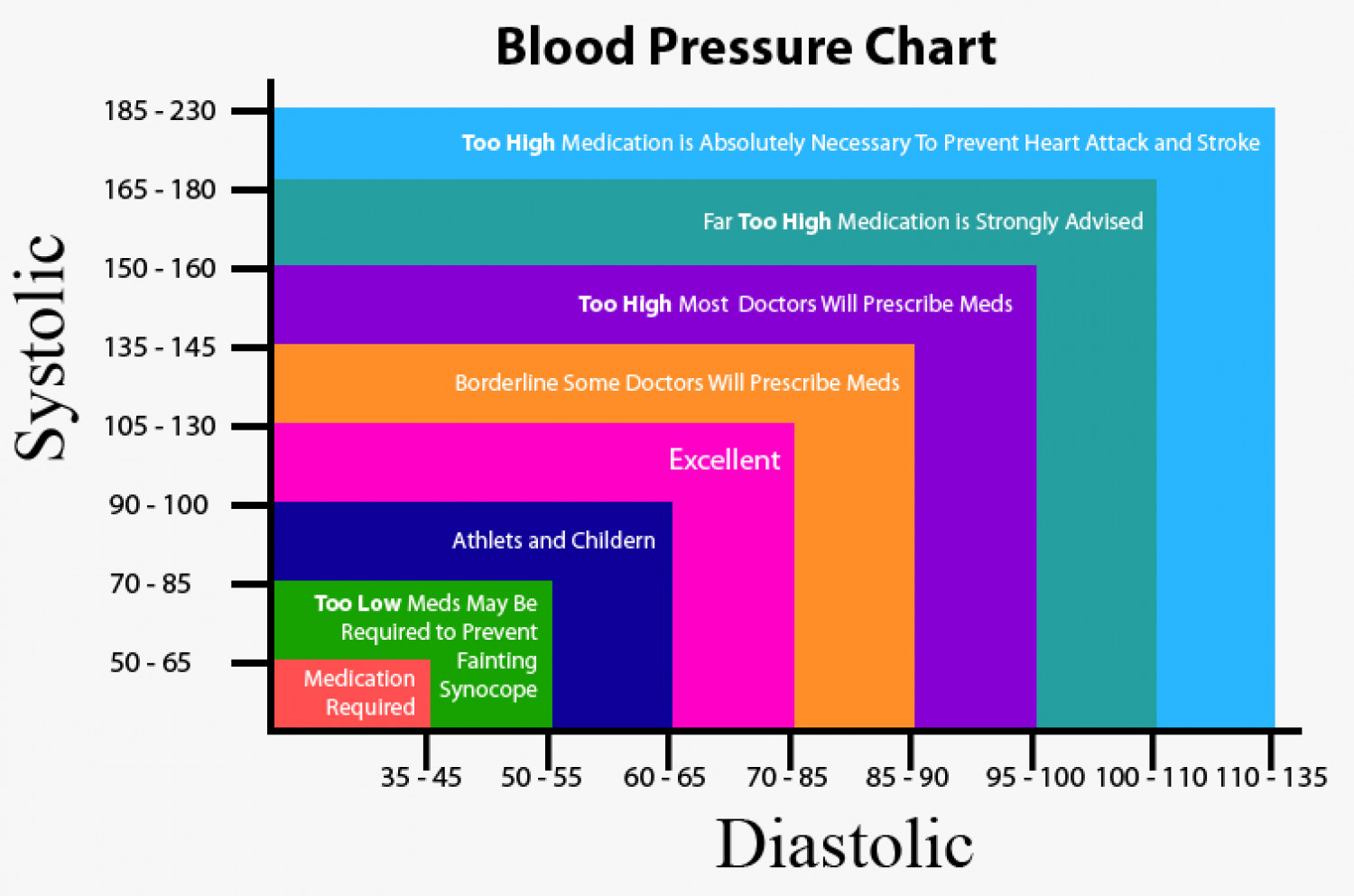 Blood Pressure Chart Infographic