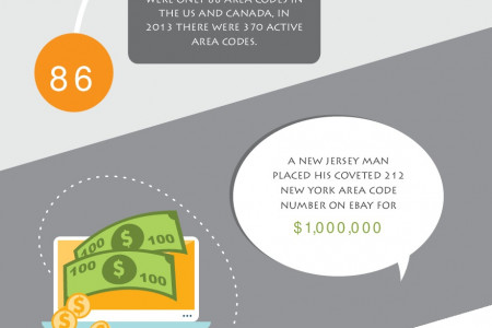 Blow Your Mind, Facts About Area Codes Infographic