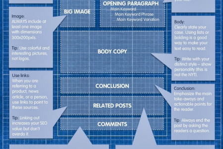 BluePrint for the Perfect Blog Post Infographic