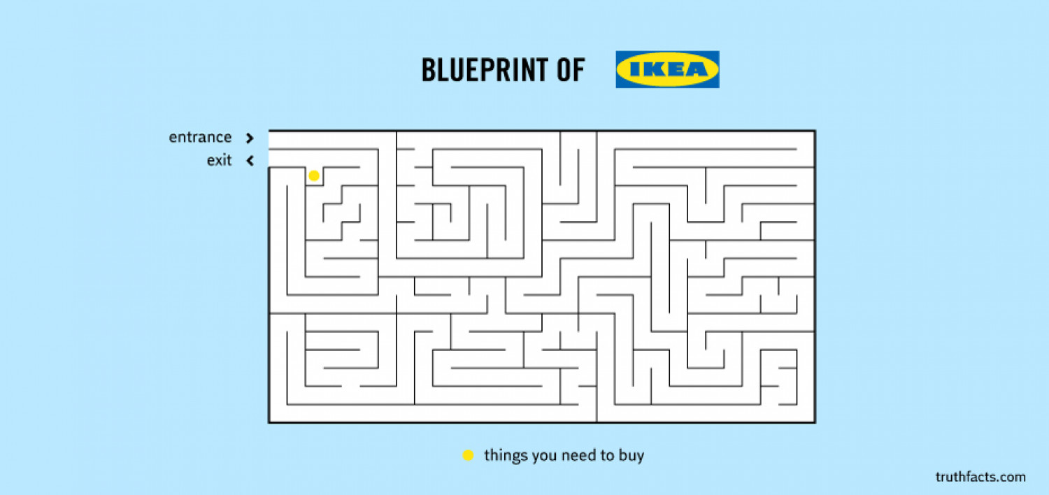 Blueprint of Ikea Infographic