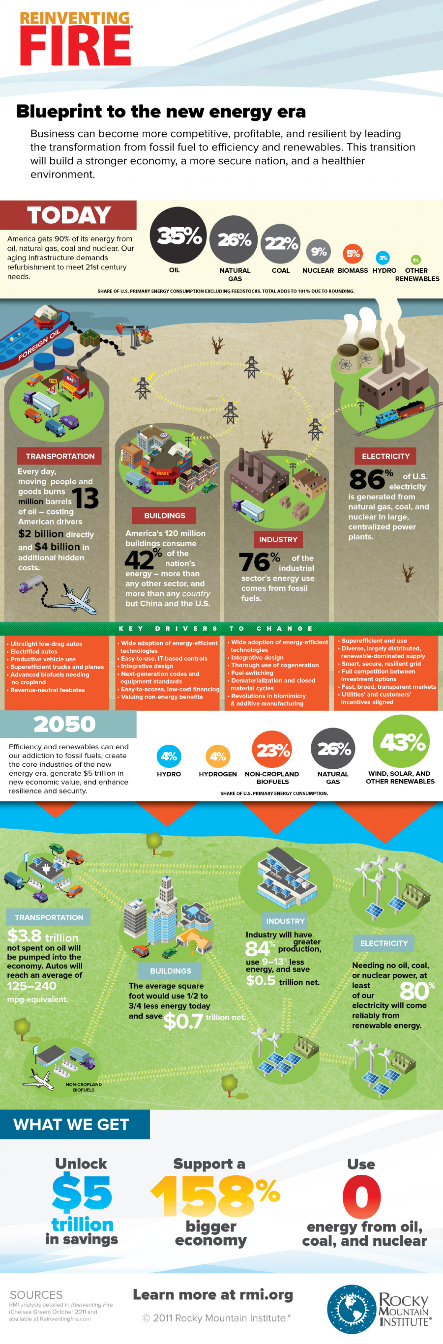 Blueprint To The New Energy Era Infographic
