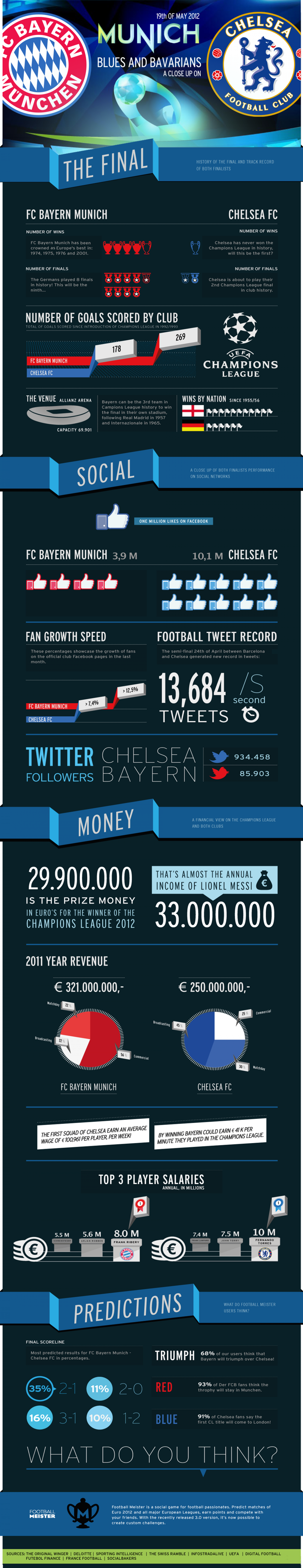 Blues and Bavarians: a close up on the Champions League finalists Infographic