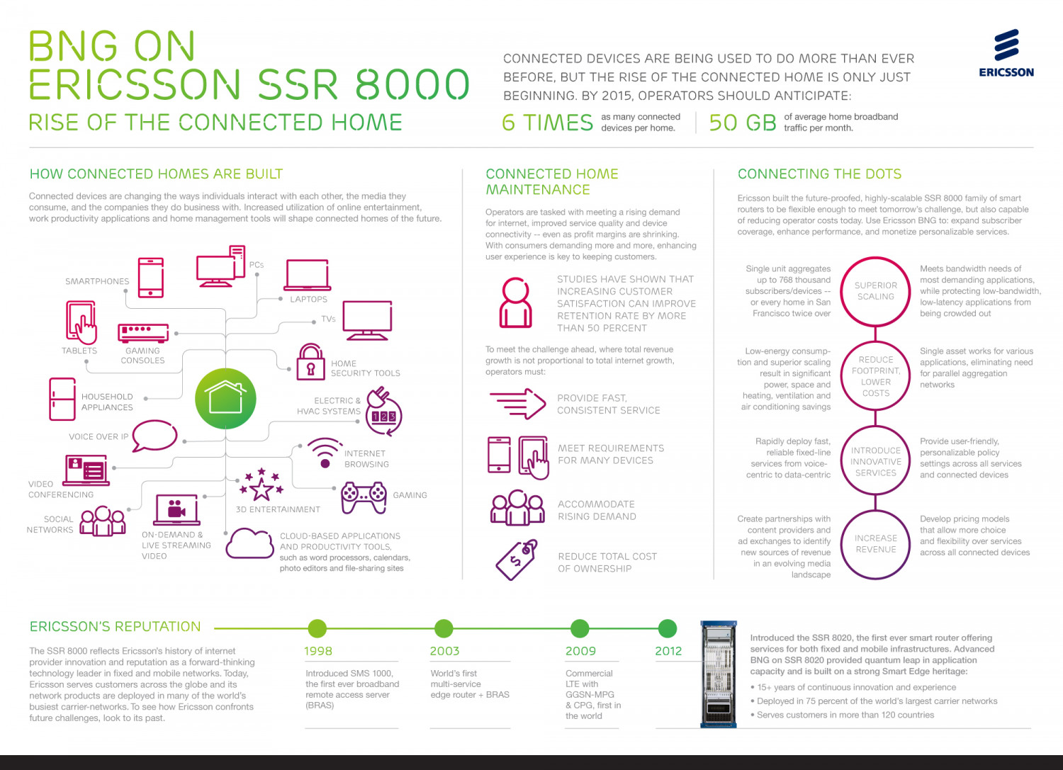 BNG on Ericsson SSR 8000 Infographic