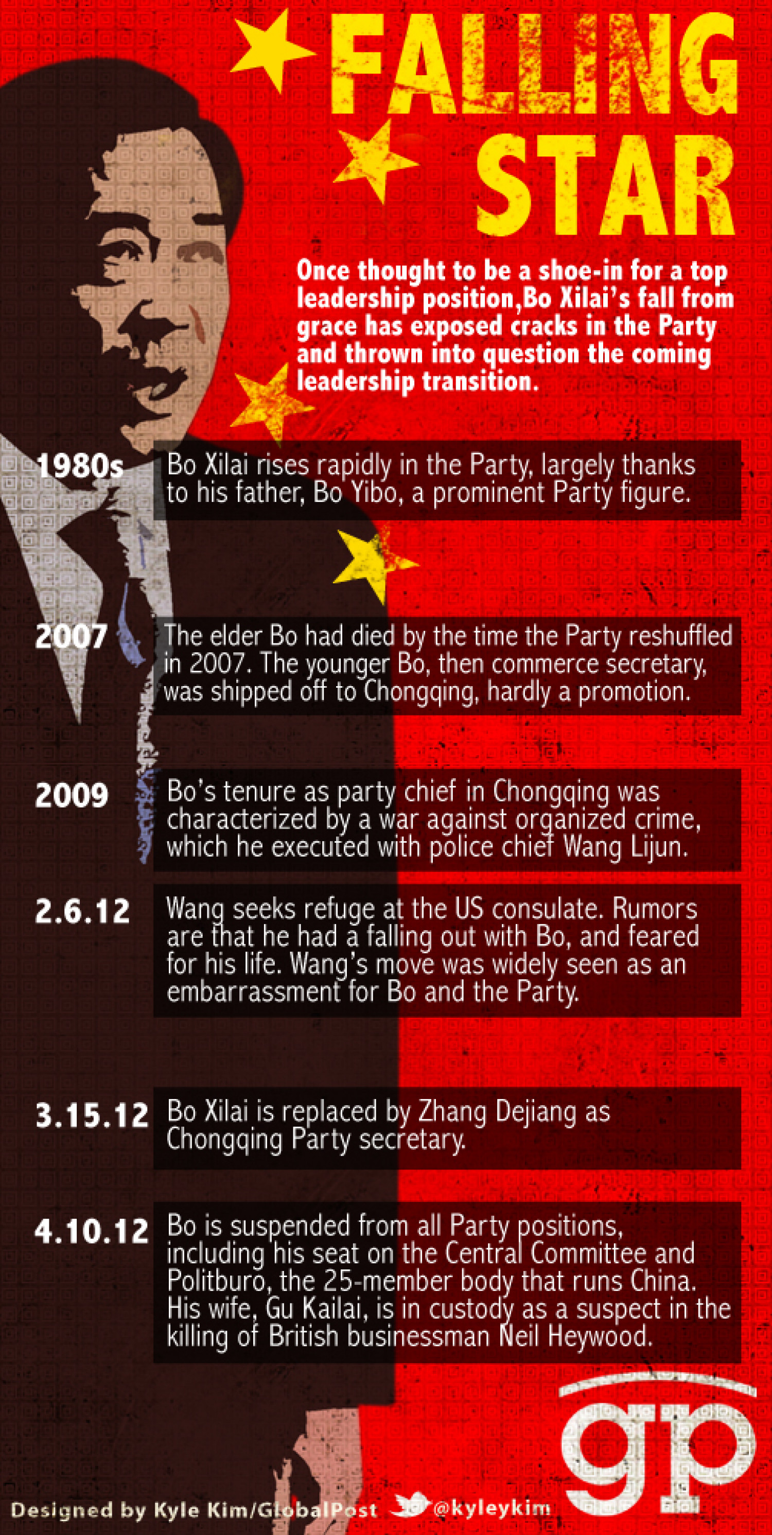 Bo Xilai: the trajectory of a falling star Infographic